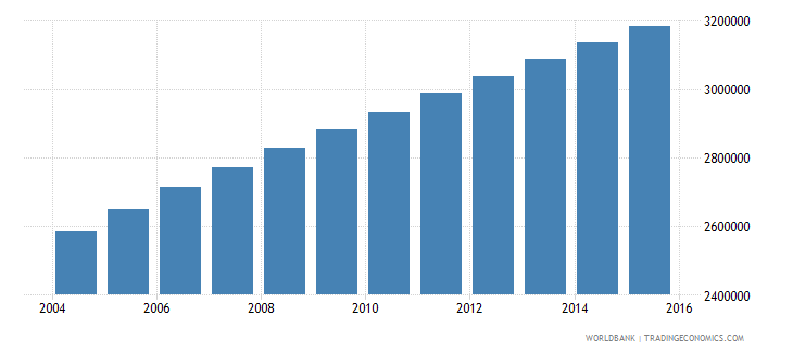 madagascar population ages 6 10 total wb data