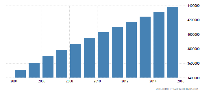 madagascar population ages 6 12 total wb data