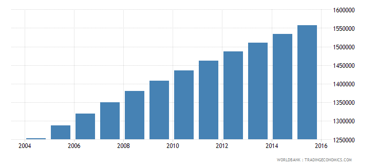 madagascar population ages 7 11 female wb data