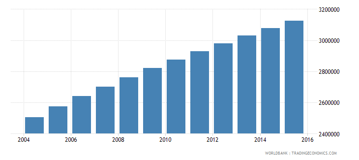 madagascar population ages 7 11 total wb data