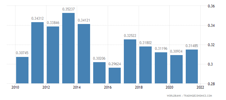 madagascar ppp conversion factor gdp to market exchange rate ratio wb data