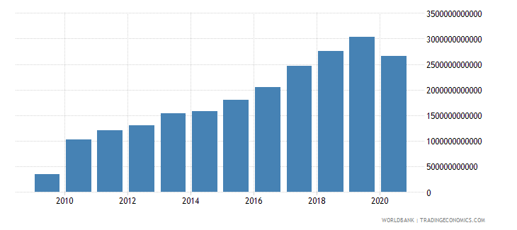 madagascar taxes on goods and services current lcu wb data
