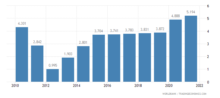 madagascar unemployment youth male percent of male labor force ages 15 24 wb data