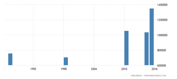 malawi adult illiterate population 15 years male number wb data