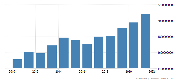 malawi agriculture value added constant 2000 us dollar wb data