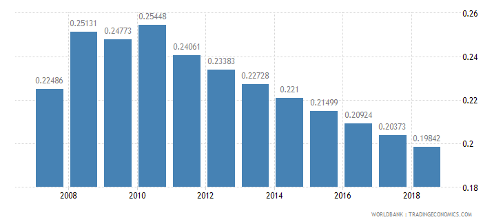 malawi arable land hectares per person wb data
