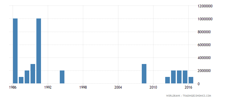 malawi arms imports constant 1990 us dollar wb data