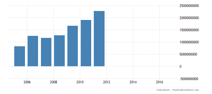 malawi changes in inventories current lcu wb data