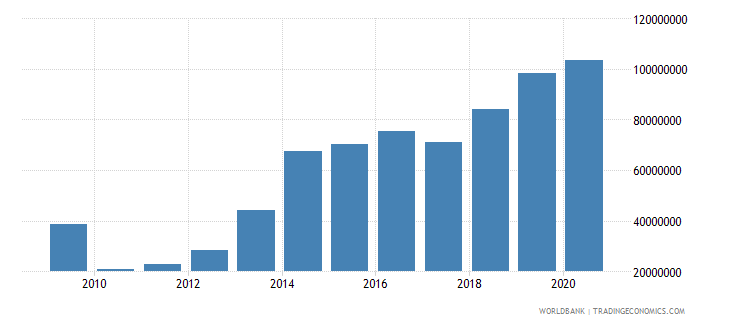 malawi debt service on external debt total tds us dollar wb data