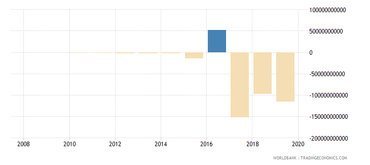 malawi discrepancy in expenditure estimate of gdp constant lcu wb data