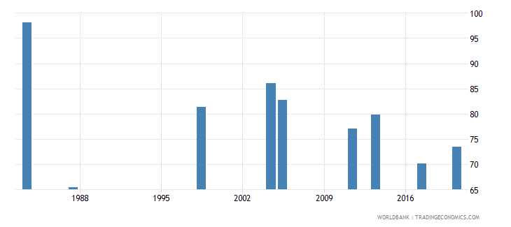 malawi employment to population ratio 15 male percent national estimate wb data