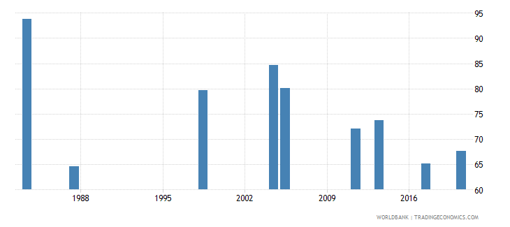 malawi employment to population ratio 15 total percent national estimate wb data