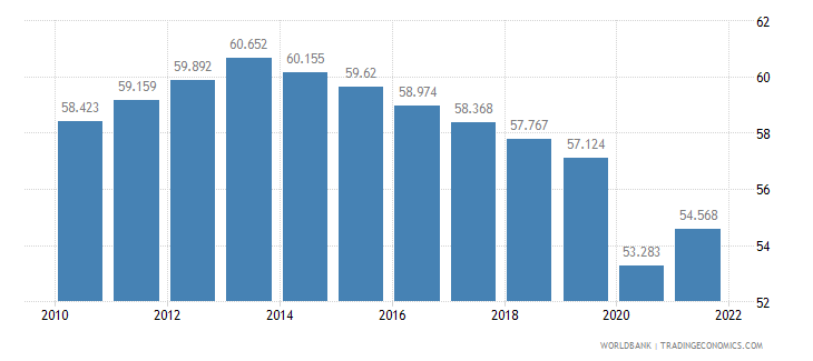 malawi employment to population ratio ages 15 24 total percent wb data
