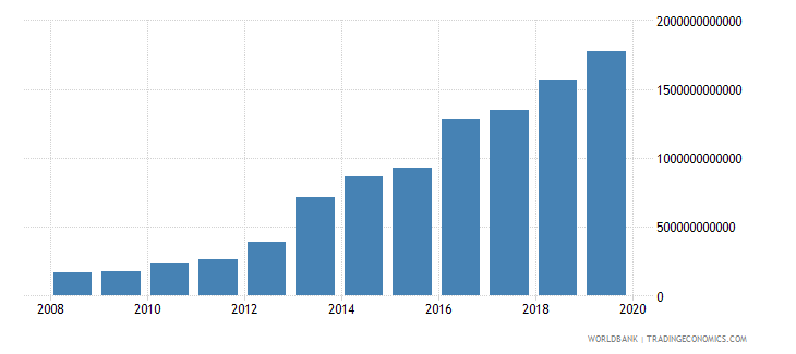 malawi exports of goods and services current lcu wb data