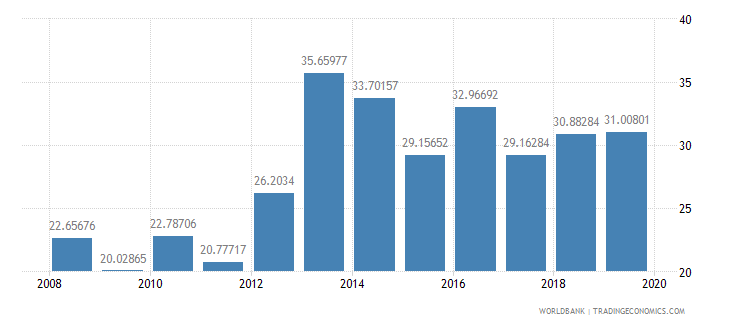 malawi exports of goods and services percent of gdp wb data
