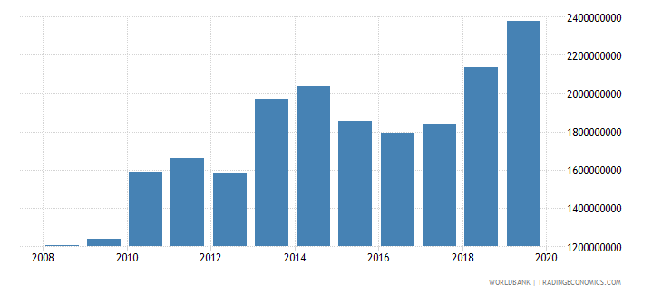 malawi exports of goods and services us dollar wb data