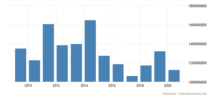 malawi exports of goods services and income bop us dollar wb data