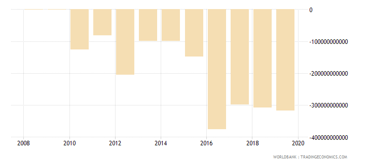 malawi external balance on goods and services constant lcu wb data