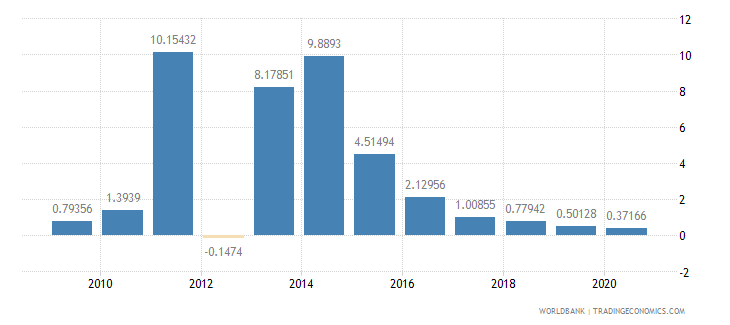 malawi foreign direct investment net inflows percent of gdp wb data