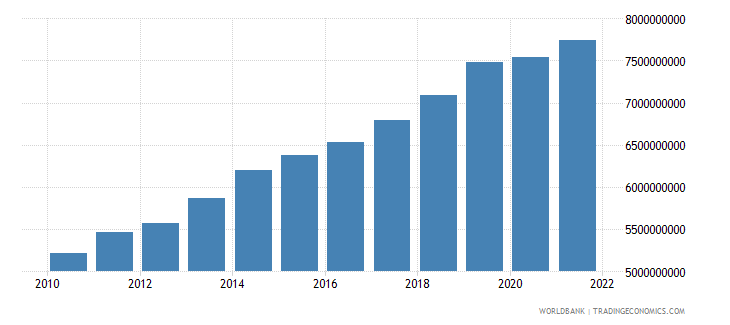 malawi gdp constant 2000 us dollar wb data