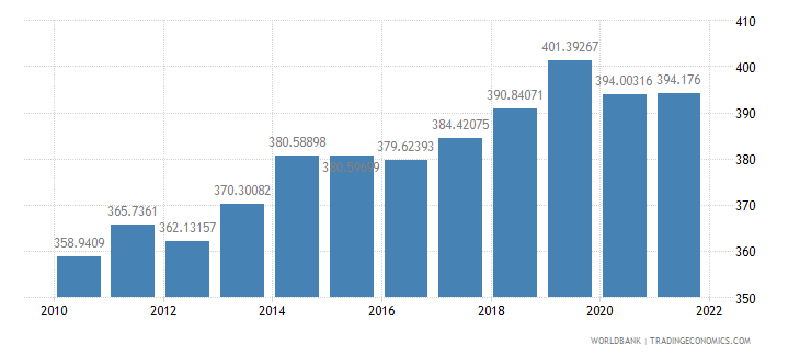 malawi gdp per capita constant 2000 us dollar wb data