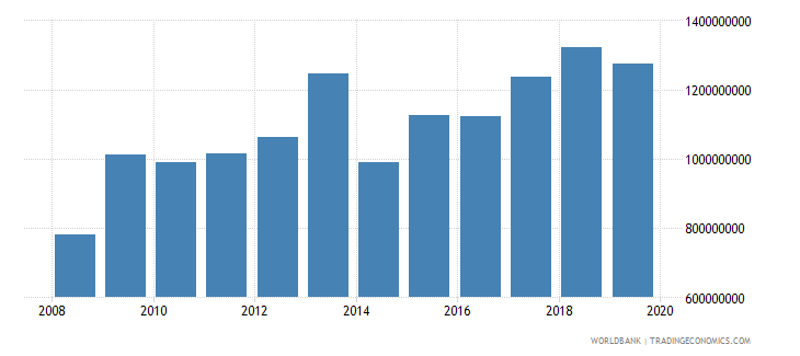 malawi general government final consumption expenditure constant 2000 us dollar wb data