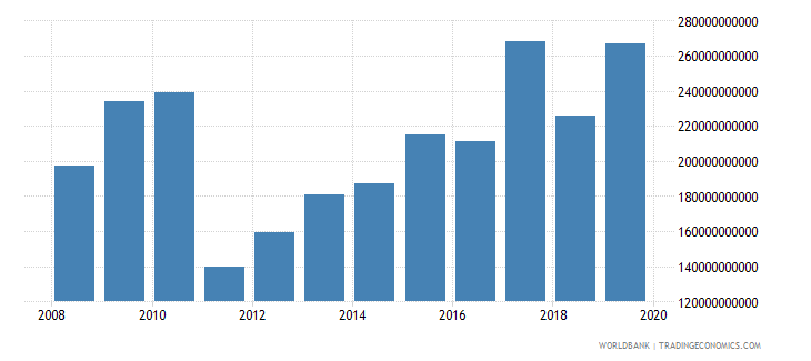 malawi gross capital formation constant lcu wb data