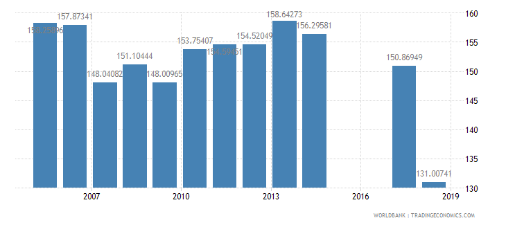 malawi gross intake rate in grade 1 male percent of relevant age group wb data