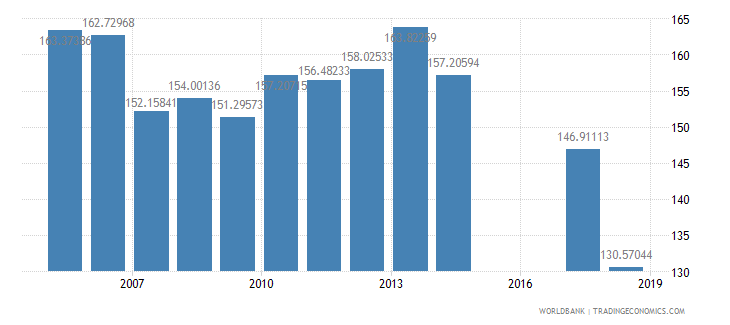 malawi gross intake rate in grade 1 total percent of relevant age group wb data