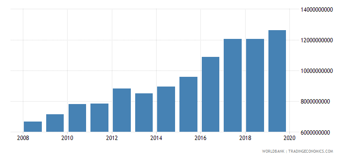 malawi gross national expenditure constant 2000 us dollar wb data
