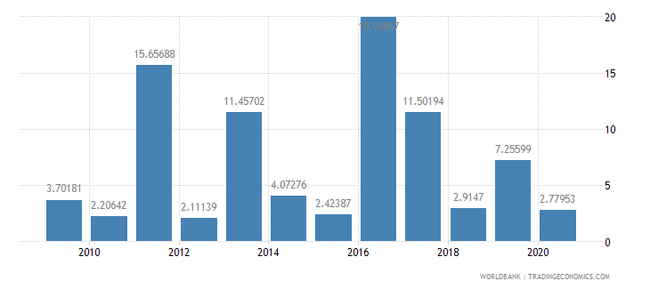 malawi high technology exports percent of manufactured exports wb data