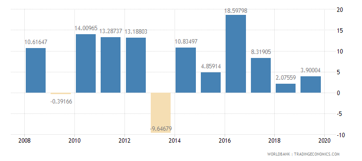 malawi household final consumption expenditure annual percent growth wb data