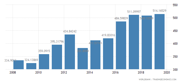 malawi household final consumption expenditure per capita constant 2000 us dollar wb data