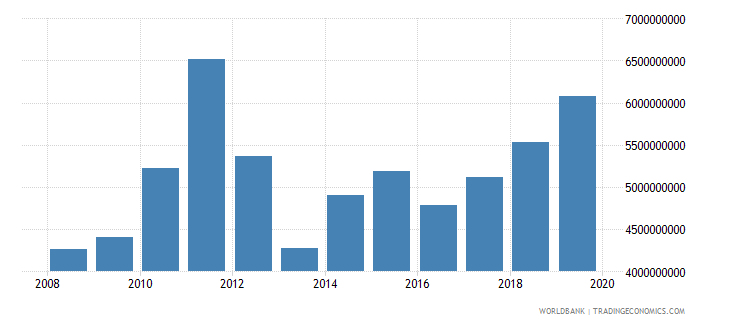 malawi household final consumption expenditure us dollar wb data