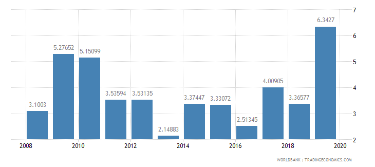 malawi ict goods imports percent total goods imports wb data