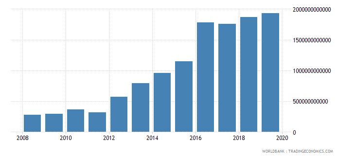 malawi imports of goods and services constant lcu wb data