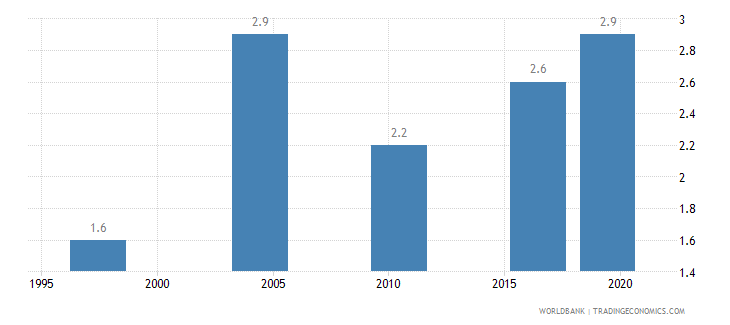 malawi income share held by lowest 10percent wb data
