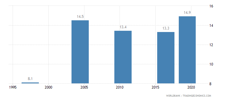 malawi income share held by third 20percent wb data
