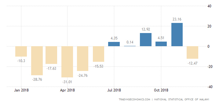 Malawi Industrial Production