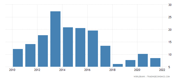 malawi inflation gdp deflator linked series annual percent wb data