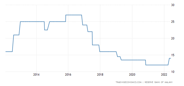 Malawi Interest Rate