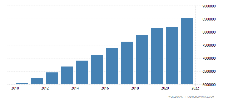 malawi labor force total wb data
