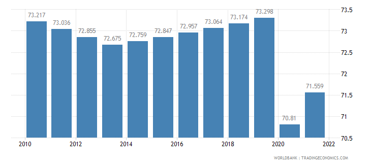 malawi labor participation rate female percent of female population ages 15 plus  wb data