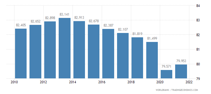 malawi labor participation rate male percent of male population ages 15 plus  wb data