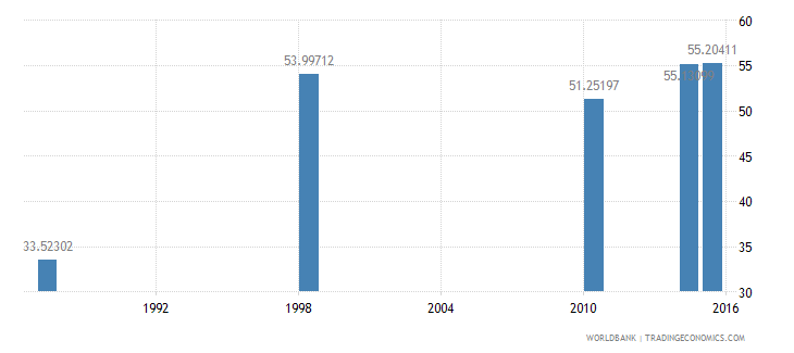 malawi literacy rate adult female percent of females ages 15 and above wb data