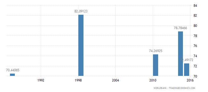 malawi literacy rate youth male percent of males ages 15 24 wb data