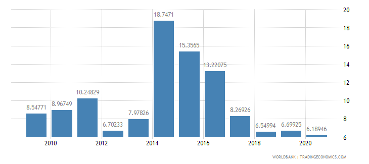malawi manufactures exports percent of merchandise exports wb data