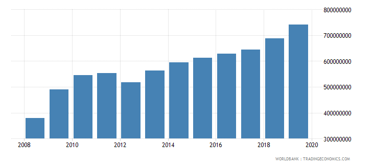 malawi manufacturing value added constant 2000 us dollar wb data