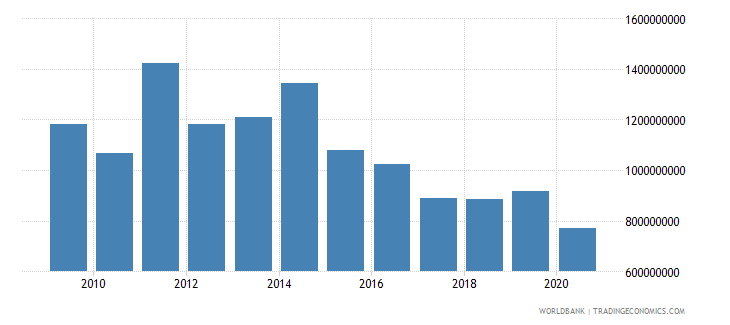 malawi merchandise exports by the reporting economy us dollar wb data