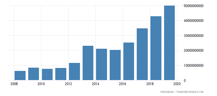 malawi military expenditure current lcu wb data